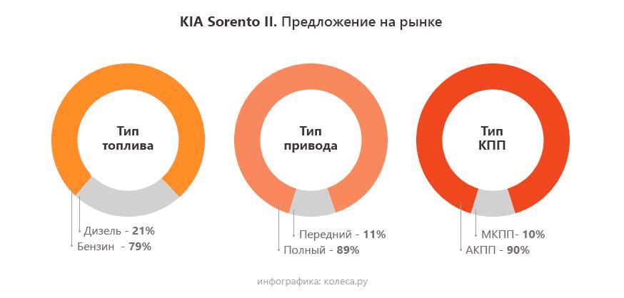 Kia-sorento-ii-3-штуки