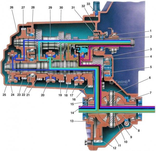 Схема коробки передач ВАЗ 2110