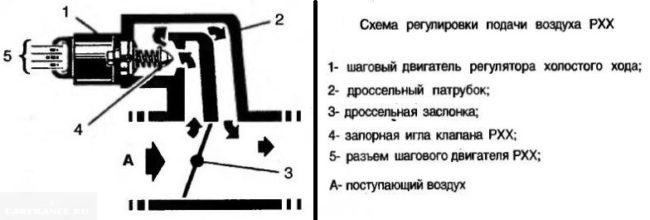 Схема и принцип действия датчика холостого хода автомобиля ВАЗ-2110