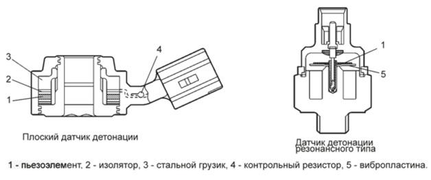 Конструкция широкополосного и резонансного датчиков детонации