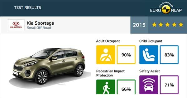 Краш-тест EuroNCAP Kia Sportage 4