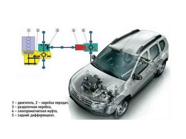 Система полного привода Renault Duster