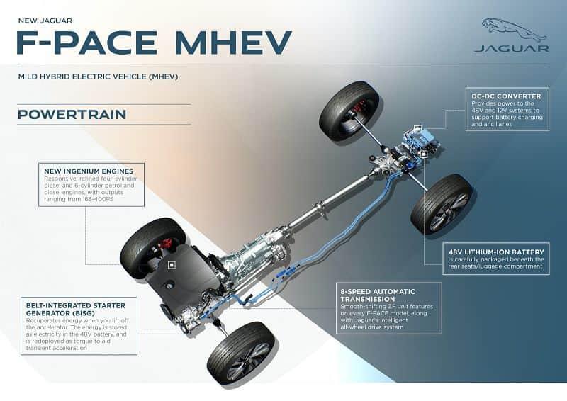 Двигатель Jaguar F-Pace 2021